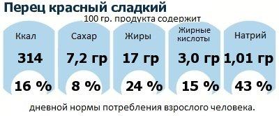 ДНП (GDA) - дневная норма потребления энергии и полезных веществ для среднего человека (за день прием энергии 2000 ккал): Перец красный сладкий