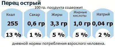 ДНП (GDA) - дневная норма потребления энергии и полезных веществ для среднего человека (за день прием энергии 2000 ккал): Перец острый