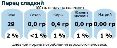 ДНП (GDA) - дневная норма потребления энергии и полезных веществ для среднего человека (за день прием энергии 2000 ккал): Перец сладкий