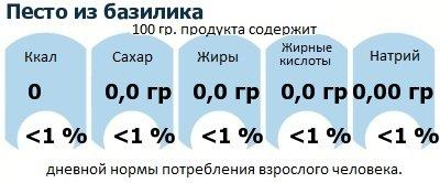 ДНП (GDA) - дневная норма потребления энергии и полезных веществ для среднего человека (за день прием энергии 2000 ккал): Песто из базилика