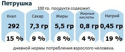 ДНП (GDA) - дневная норма потребления энергии и полезных веществ для среднего человека (за день прием энергии 2000 ккал): Петрушка