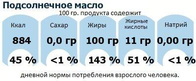 ДНП (GDA) - дневная норма потребления энергии и полезных веществ для среднего человека (за день прием энергии 2000 ккал): Подсолнечное масло