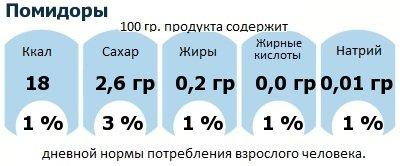 ДНП (GDA) - дневная норма потребления энергии и полезных веществ для среднего человека (за день прием энергии 2000 ккал): Помидоры