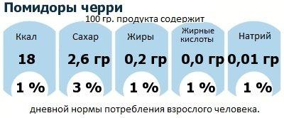 ДНП (GDA) - дневная норма потребления энергии и полезных веществ для среднего человека (за день прием энергии 2000 ккал): Помидоры черри