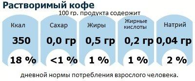 ДНП (GDA) - дневная норма потребления энергии и полезных веществ для среднего человека (за день прием энергии 2000 ккал): Растворимый кофе