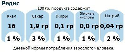ДНП (GDA) - дневная норма потребления энергии и полезных веществ для среднего человека (за день прием энергии 2000 ккал): Редис