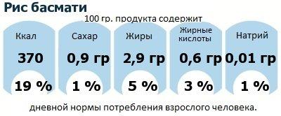 ДНП (GDA) - дневная норма потребления энергии и полезных веществ для среднего человека (за день прием энергии 2000 ккал): Рис басмати