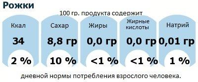 ДНП (GDA) - дневная норма потребления энергии и полезных веществ для среднего человека (за день прием энергии 2000 ккал): Рожки