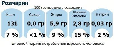 ДНП (GDA) - дневная норма потребления энергии и полезных веществ для среднего человека (за день прием энергии 2000 ккал): Розмарин