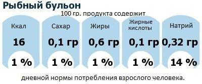 ДНП (GDA) - дневная норма потребления энергии и полезных веществ для среднего человека (за день прием энергии 2000 ккал): Рыбный бульон
