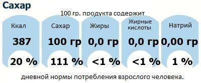 ДНП (GDA) - дневная норма потребления энергии и полезных веществ для среднего человека (за день прием энергии 2000 ккал): Сахар