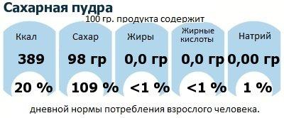 ДНП (GDA) - дневная норма потребления энергии и полезных веществ для среднего человека (за день прием энергии 2000 ккал): Сахарная пудра