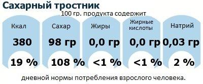 ДНП (GDA) - дневная норма потребления энергии и полезных веществ для среднего человека (за день прием энергии 2000 ккал): Сахарный тростник