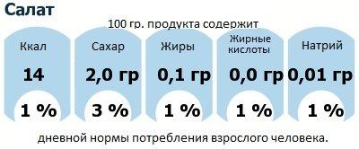 ДНП (GDA) - дневная норма потребления энергии и полезных веществ для среднего человека (за день прием энергии 2000 ккал): Салат