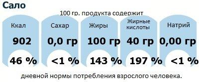 ДНП (GDA) - дневная норма потребления энергии и полезных веществ для среднего человека (за день прием энергии 2000 ккал): Сало