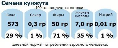 ДНП (GDA) - дневная норма потребления энергии и полезных веществ для среднего человека (за день прием энергии 2000 ккал): Семена кунжута