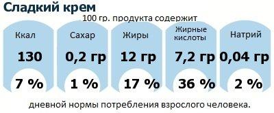ДНП (GDA) - дневная норма потребления энергии и полезных веществ для среднего человека (за день прием энергии 2000 ккал): Сладкий крем