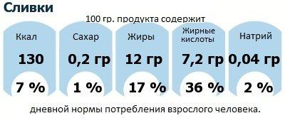 ДНП (GDA) - дневная норма потребления энергии и полезных веществ для среднего человека (за день прием энергии 2000 ккал): Сливки