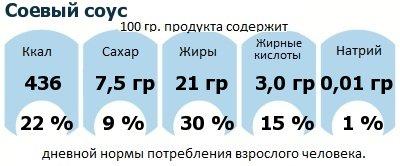 ДНП (GDA) - дневная норма потребления энергии и полезных веществ для среднего человека (за день прием энергии 2000 ккал): Соевый соус