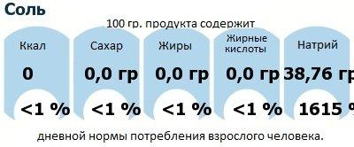 ДНП (GDA) - дневная норма потребления энергии и полезных веществ для среднего человека (за день прием энергии 2000 ккал): Соль