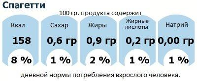 ДНП (GDA) - дневная норма потребления энергии и полезных веществ для среднего человека (за день прием энергии 2000 ккал): Спагетти