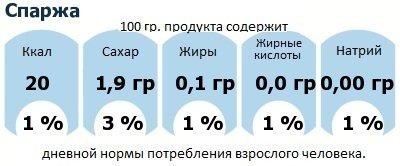 ДНП (GDA) - дневная норма потребления энергии и полезных веществ для среднего человека (за день прием энергии 2000 ккал): Спаржа