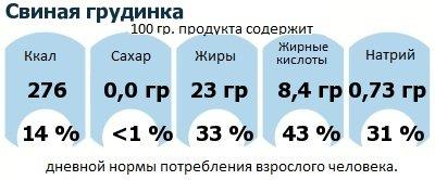 ДНП (GDA) - дневная норма потребления энергии и полезных веществ для среднего человека (за день прием энергии 2000 ккал): Свиная грудинка
