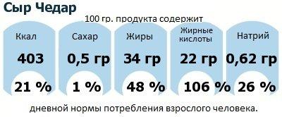 ДНП (GDA) - дневная норма потребления энергии и полезных веществ для среднего человека (за день прием энергии 2000 ккал): Сыр Чедар