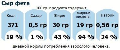 ДНП (GDA) - дневная норма потребления энергии и полезных веществ для среднего человека (за день прием энергии 2000 ккал): Сыр фета