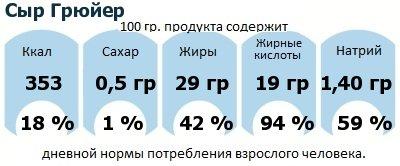 ДНП (GDA) - дневная норма потребления энергии и полезных веществ для среднего человека (за день прием энергии 2000 ккал): Сыр Грюйер