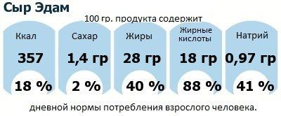 ДНП (GDA) - дневная норма потребления энергии и полезных веществ для среднего человека (за день прием энергии 2000 ккал): Сыр Эдам