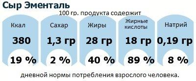 ДНП (GDA) - дневная норма потребления энергии и полезных веществ для среднего человека (за день прием энергии 2000 ккал): Сыр Эменталь