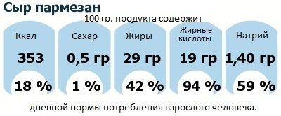 ДНП (GDA) - дневная норма потребления энергии и полезных веществ для среднего человека (за день прием энергии 2000 ккал): Сыр пармезан
