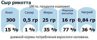 ДНП (GDA) - дневная норма потребления энергии и полезных веществ для среднего человека (за день прием энергии 2000 ккал): Сыр рикотта