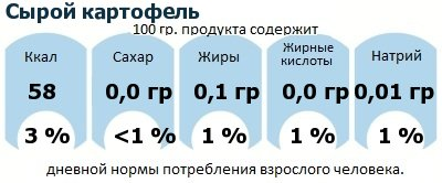 ДНП (GDA) - дневная норма потребления энергии и полезных веществ для среднего человека (за день прием энергии 2000 ккал): Сырой картофель