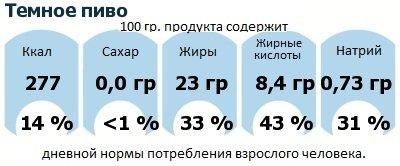 ДНП (GDA) - дневная норма потребления энергии и полезных веществ для среднего человека (за день прием энергии 2000 ккал): Темное пиво