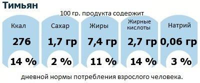 ДНП (GDA) - дневная норма потребления энергии и полезных веществ для среднего человека (за день прием энергии 2000 ккал): Тимьян