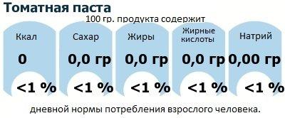 ДНП (GDA) - дневная норма потребления энергии и полезных веществ для среднего человека (за день прием энергии 2000 ккал): Томатная паста