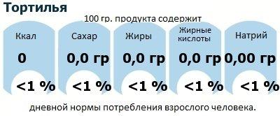 ДНП (GDA) - дневная норма потребления энергии и полезных веществ для среднего человека (за день прием энергии 2000 ккал): Тортилья