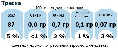 ДНП (GDA) - дневная норма потребления энергии и полезных веществ для среднего человека (за день прием энергии 2000 ккал): Треска