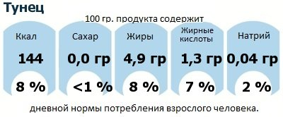 ДНП (GDA) - дневная норма потребления энергии и полезных веществ для среднего человека (за день прием энергии 2000 ккал): Тунец