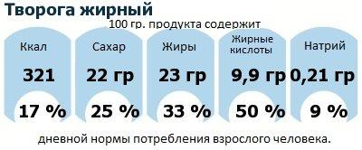 ДНП (GDA) - дневная норма потребления энергии и полезных веществ для среднего человека (за день прием энергии 2000 ккал): Творога жирный