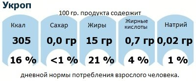 ДНП (GDA) - дневная норма потребления энергии и полезных веществ для среднего человека (за день прием энергии 2000 ккал): Укроп