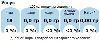 ДНП (GDA) - дневная норма потребления энергии и полезных веществ для среднего человека (за день прием энергии 2000 ккал): Уксус