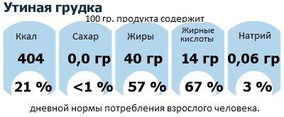 ДНП (GDA) - дневная норма потребления энергии и полезных веществ для среднего человека (за день прием энергии 2000 ккал): Утиная грудка