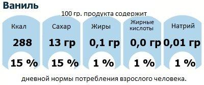 ДНП (GDA) - дневная норма потребления энергии и полезных веществ для среднего человека (за день прием энергии 2000 ккал): Ваниль