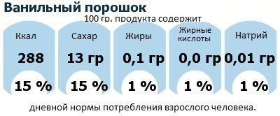 ДНП (GDA) - дневная норма потребления энергии и полезных веществ для среднего человека (за день прием энергии 2000 ккал): Ванильный порошок