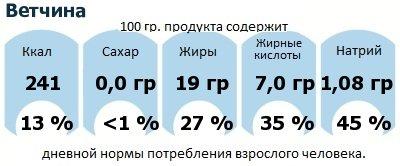 ДНП (GDA) - дневная норма потребления энергии и полезных веществ для среднего человека (за день прием энергии 2000 ккал): Ветчина