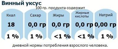 ДНП (GDA) - дневная норма потребления энергии и полезных веществ для среднего человека (за день прием энергии 2000 ккал): Винный уксус