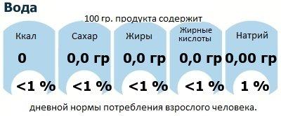 ДНП (GDA) - дневная норма потребления энергии и полезных веществ для среднего человека (за день прием энергии 2000 ккал): Вода
